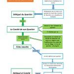 2 - SCHEMA DE PRINCIPE COMITES DE QUARTIERS-page-001